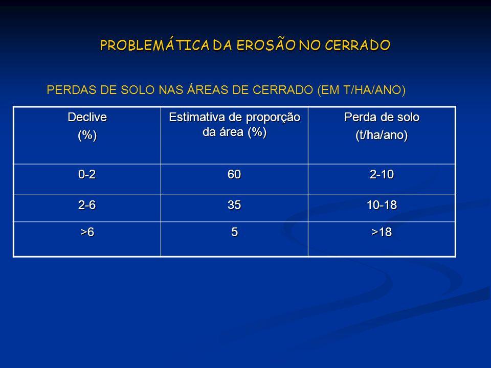 Declive(%) Estimativa de proporção da área (%) Perda de solo (t/ha/ano) 0-2602-10 2-63510-18 >65>18 PERDAS DE SOLO NAS ÁREAS DE CERRADO (EM T/HA/ANO)