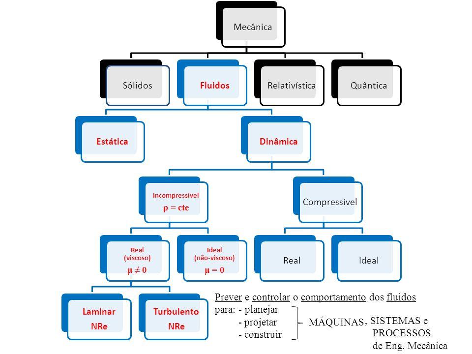 Capítulo 1 - Introdução Objetivos.Metodologia de solução de problemas.