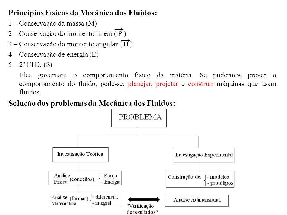 Princípios Físicos da Mecânica dos Fluidos: 1 – Conservação da massa (M) 2 – Conservação do momento linear ( P ) 3 – Conservação do momento angular (