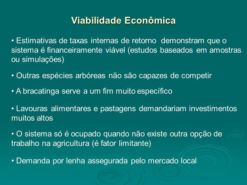 Viabilidade Econômica Estimativas de taxas internas de retorno demonstram que o sistema é financeiramente viável (estudos baseados em amostras ou simu