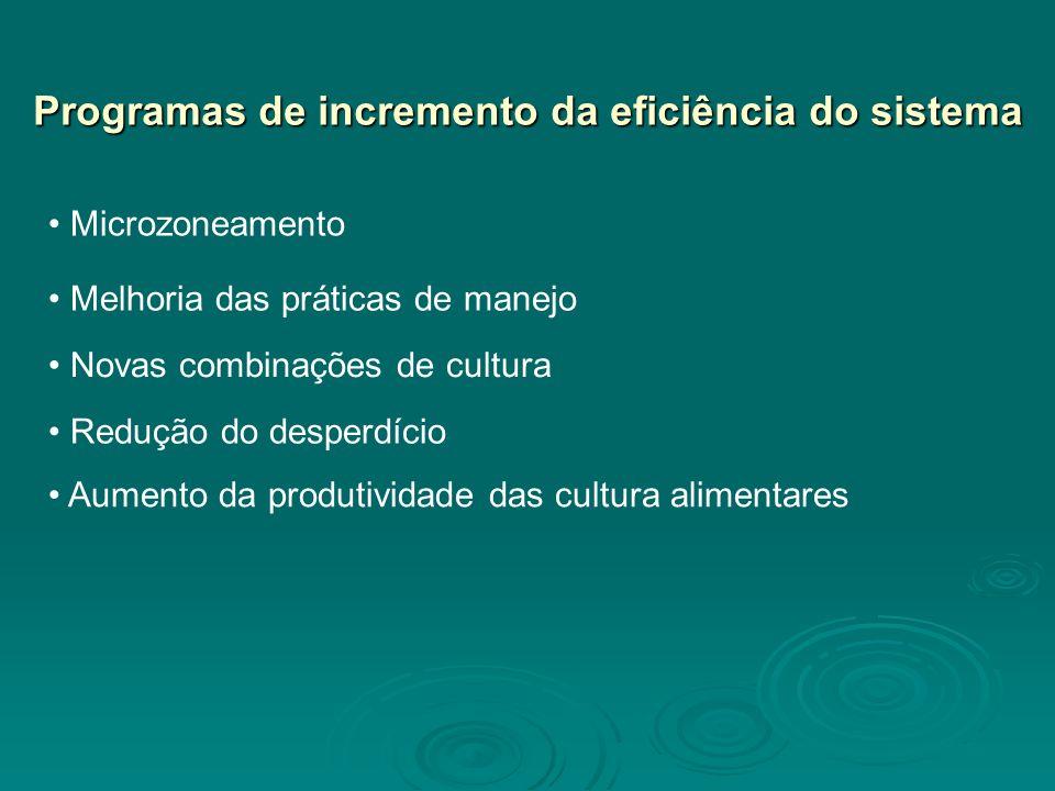 Programas de incremento da eficiência do sistema Microzoneamento Melhoria das práticas de manejo Novas combinações de cultura Redução do desperdício Aumento da produtividade das cultura alimentares