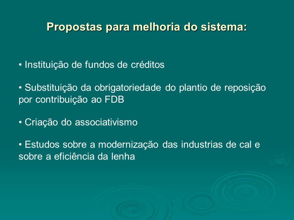 Propostas para melhoria do sistema: Instituição de fundos de créditos Substituição da obrigatoriedade do plantio de reposição por contribuição ao FDB