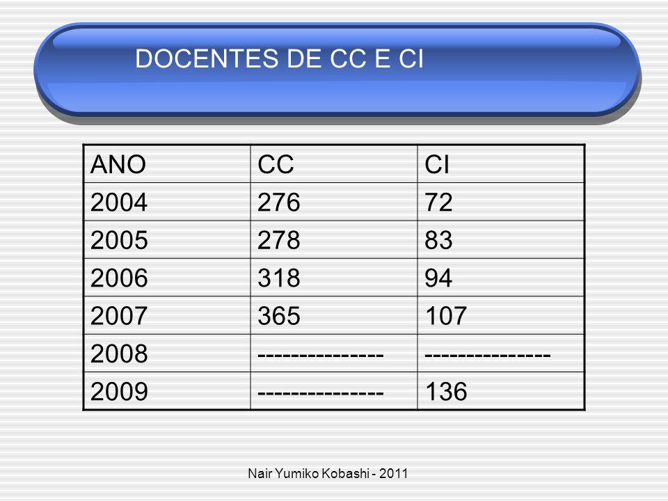 Nair Yumiko Kobashi - 2011 Total: 11 Nordeste: 3 Programas (25%) (UFPE;UFPB,UFBA) Centro-Oeste: 1 Programa (8,3%) (UnB) Sudeste: 5 Programas (50%) UFF; IBICT; UFMG, USP; UNESP) Sul: 2 Programas (16,6%) (UEL; UFSC) PROGRAMAS DE CIÊNCIA DA INFORMAÇÃO