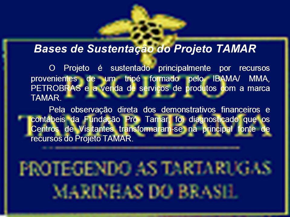 Bases de Sustentação do Projeto TAMAR O Projeto é sustentado principalmente por recursos provenientes de um tripé formado pelo IBAMA/ MMA, PETROBRAS e
