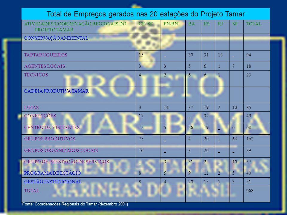 ATIVIDADES/COORDENAÇÃO REGIONAIS DO PROJETO TAMAR CE/ SEFN/RNBAESRJSPTOTAL CONSERVAÇÃO AMBIENTAL TARTARUGUEIROS15 - 303118 - 94 AGENTES LOCAIS33561718