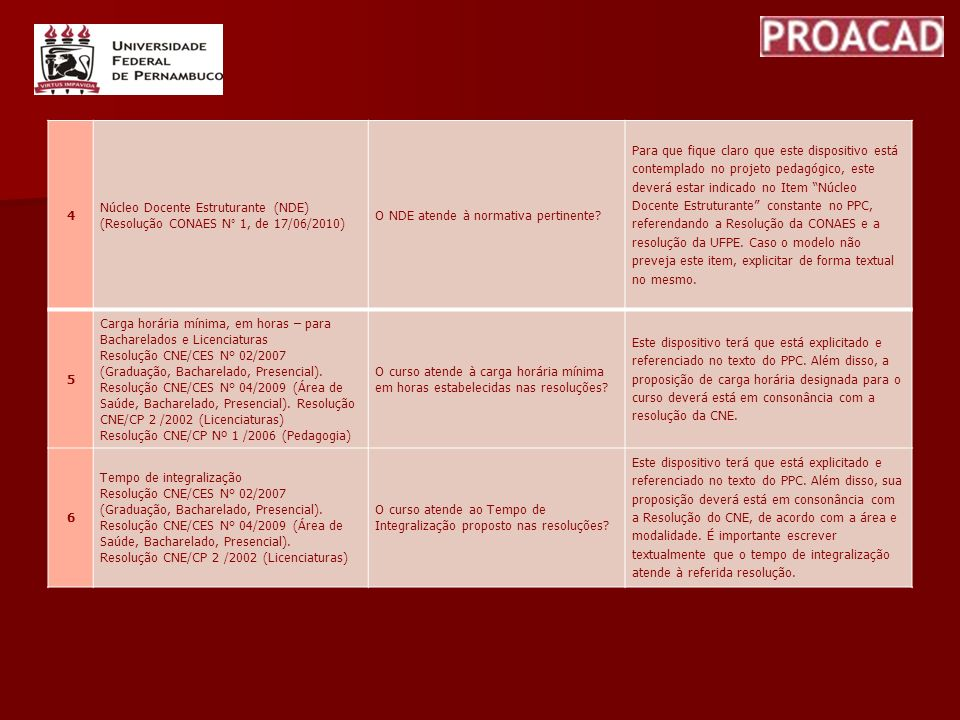 4 Núcleo Docente Estruturante (NDE) (Resolução CONAES N° 1, de 17/06/2010) O NDE atende à normativa pertinente? Para que fique claro que este disposit