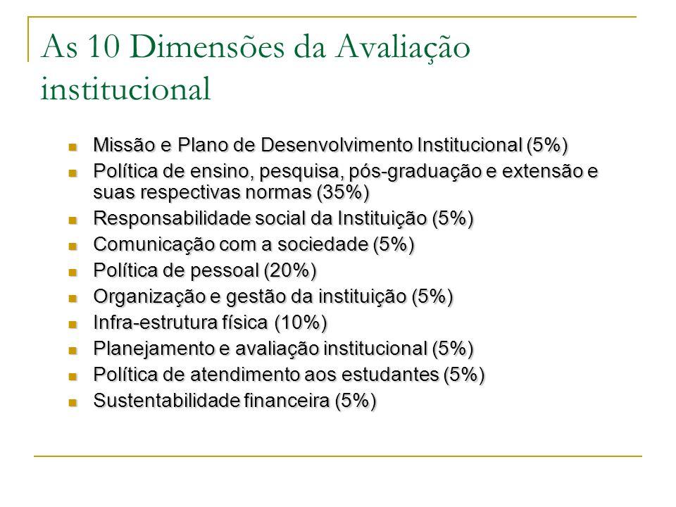 As 10 Dimensões da Avaliação institucional Missão e Plano de Desenvolvimento Institucional (5%) Missão e Plano de Desenvolvimento Institucional (5%) P