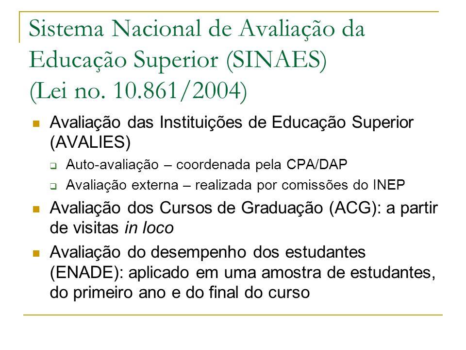 Sistema Nacional de Avaliação da Educação Superior (SINAES) (Lei no. 10.861/2004) Avaliação das Instituições de Educação Superior (AVALIES) Auto-avali