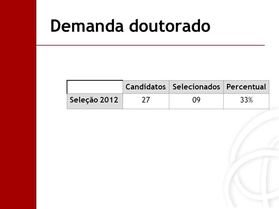 Demanda doutorado CandidatosSelecionadosPercentual Seleção 2012270933%