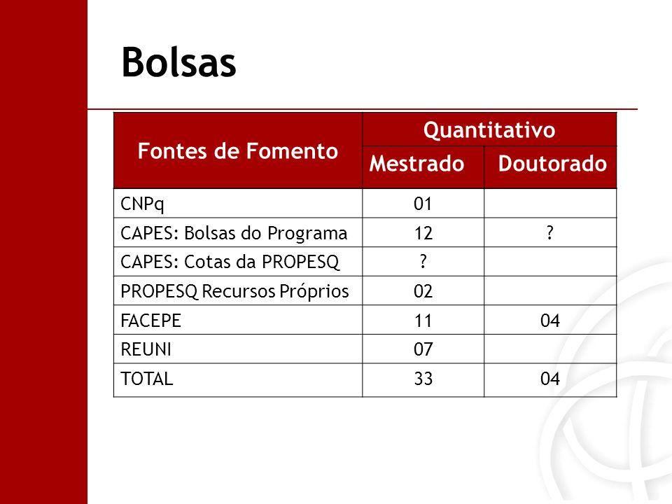 Bolsas Fontes de Fomento Quantitativo Mestrado Doutorado CNPq01 CAPES: Bolsas do Programa12? CAPES: Cotas da PROPESQ? PROPESQ Recursos Próprios02 FACE