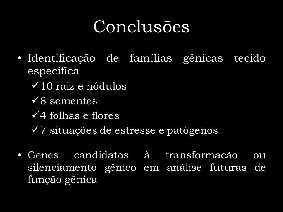 Conclusões Identificação de famílias gênicas tecido específica 10 raiz e nódulos 8 sementes 4 folhas e flores 7 situações de estresse e patógenos Gene