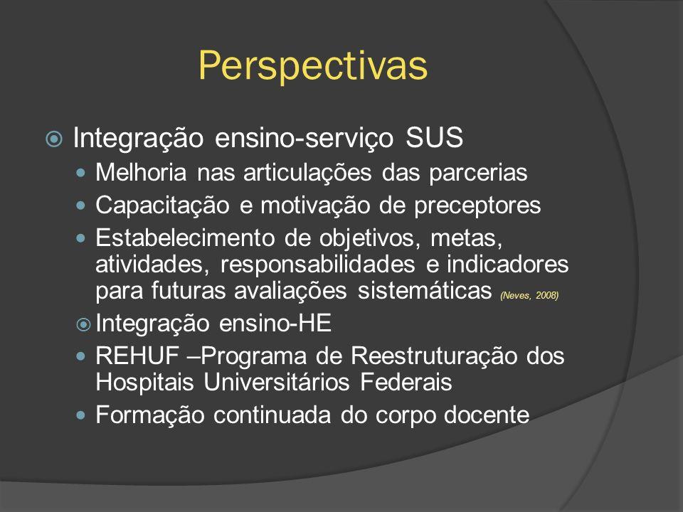 Perspectivas Integração ensino-serviço SUS Melhoria nas articulações das parcerias Capacitação e motivação de preceptores Estabelecimento de objetivos