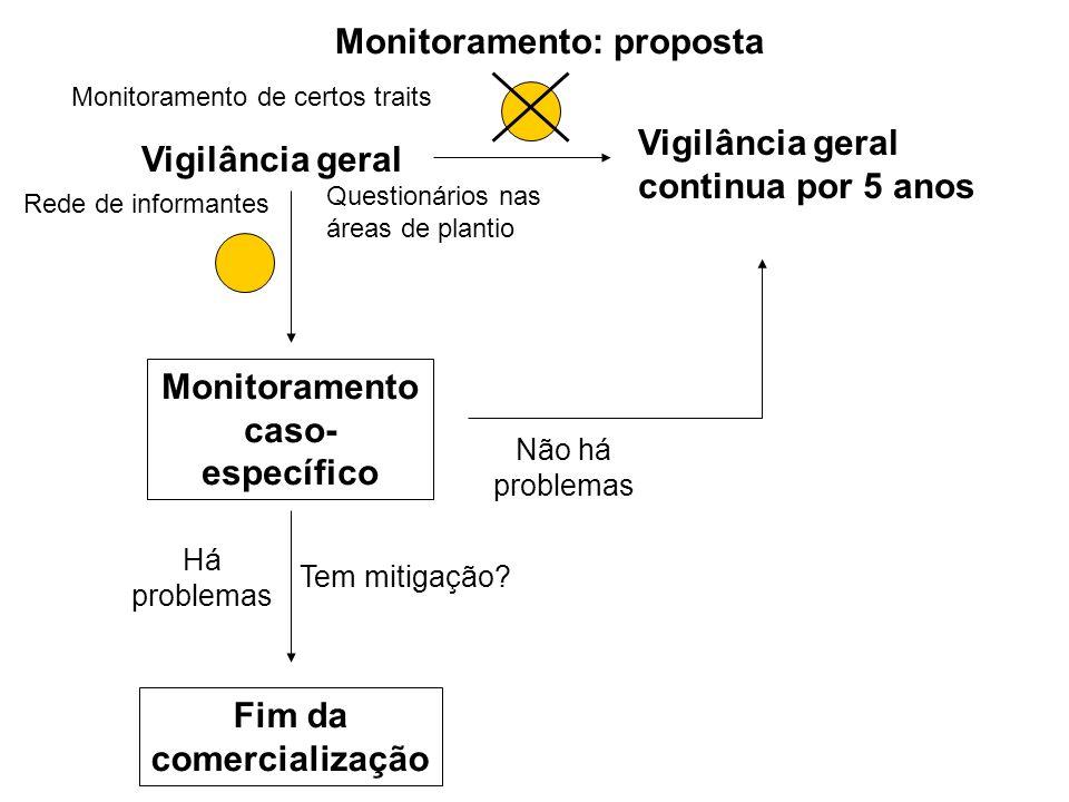 Monitoramento: proposta Vigilância geral Vigilância geral continua por 5 anos Monitoramento caso- específico Há problemas Fim da comercialização Não h