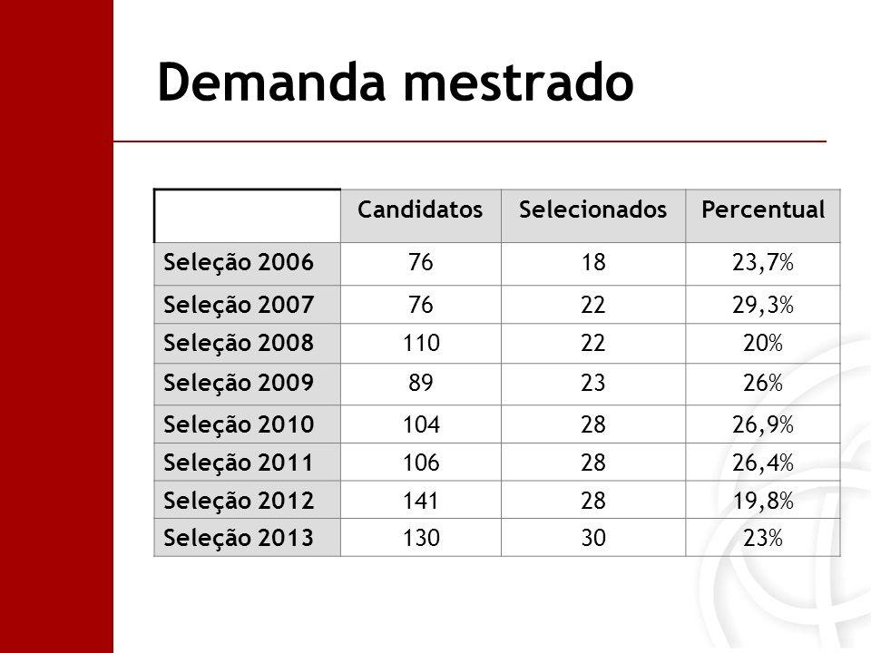 Demanda mestrado CandidatosSelecionadosPercentual Seleção 2006761823,7% Seleção 2007762229,3% Seleção 20081102220% Seleção 2009892326% Seleção 2010104