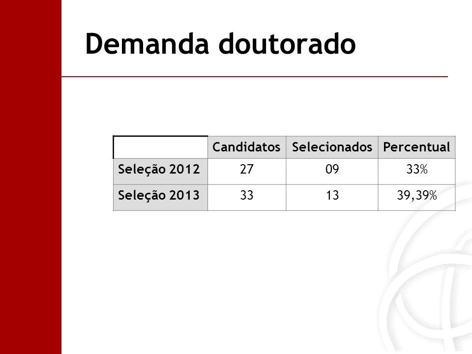 Demanda doutorado CandidatosSelecionadosPercentual Seleção 2012270933% Seleção 2013331339,39%