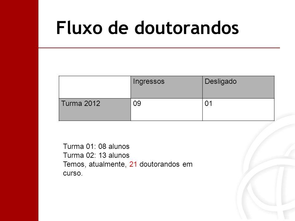 Fluxo de doutorandos IngressosDesligado Turma 20120901 Turma 01: 08 alunos Turma 02: 13 alunos Temos, atualmente, 21 doutorandos em curso.