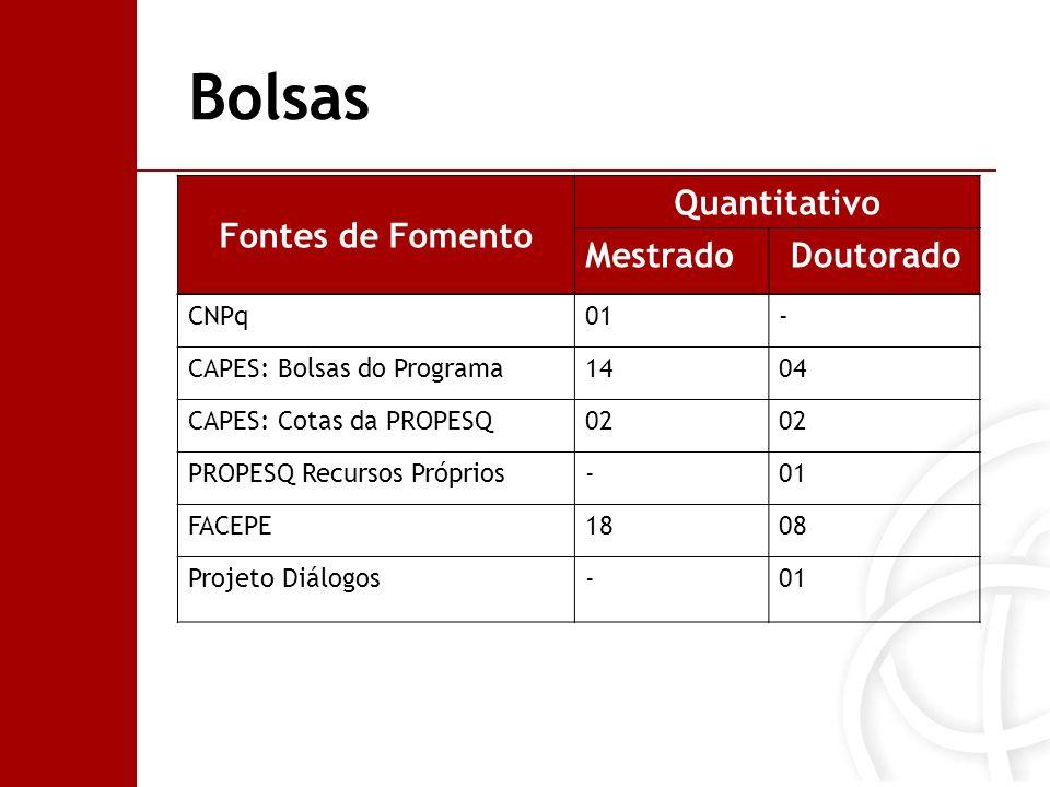 Bolsas Fontes de Fomento Quantitativo Mestrado Doutorado CNPq01- CAPES: Bolsas do Programa1404 CAPES: Cotas da PROPESQ02 PROPESQ Recursos Próprios-01