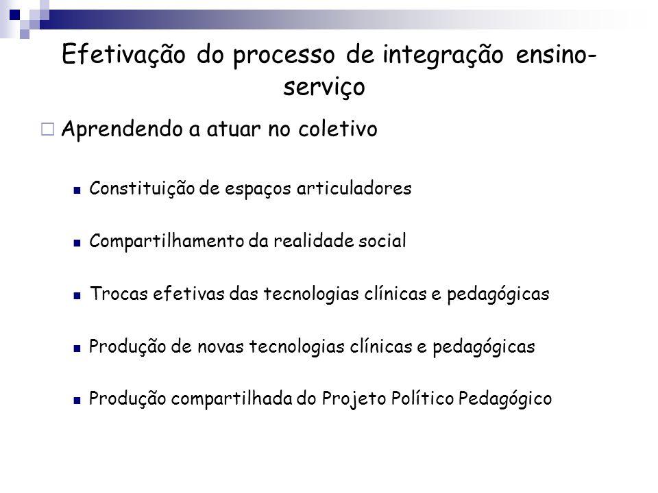 Aprendendo a atuar no coletivo Constituição de espaços articuladores Compartilhamento da realidade social Trocas efetivas das tecnologias clínicas e p