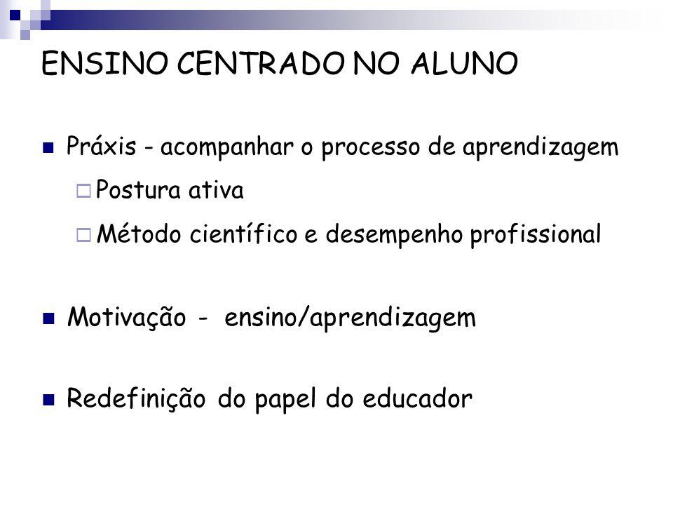 ENSINO CENTRADO NO ALUNO Práxis - acompanhar o processo de aprendizagem Postura ativa Método científico e desempenho profissional Motivação - ensino/a
