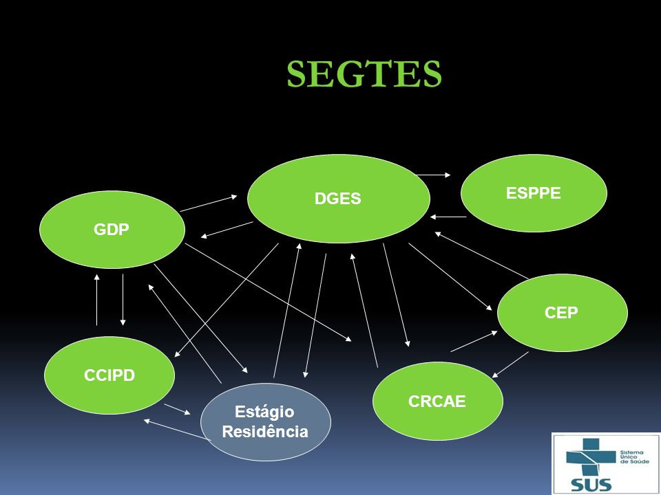 SEGTES DGES GDP ESPPE CEP CRCAE CCIPD Estágio Residência