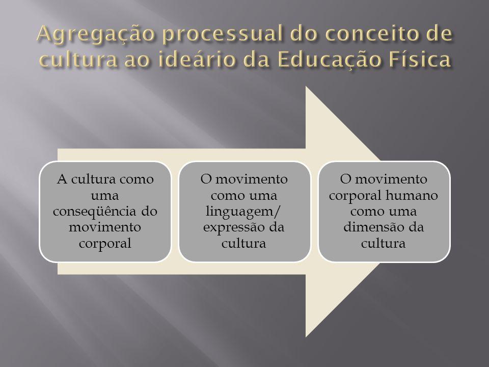 A cultura como uma conseqüência do movimento corporal O movimento como uma linguagem/ expressão da cultura O movimento corporal humano como uma dimens