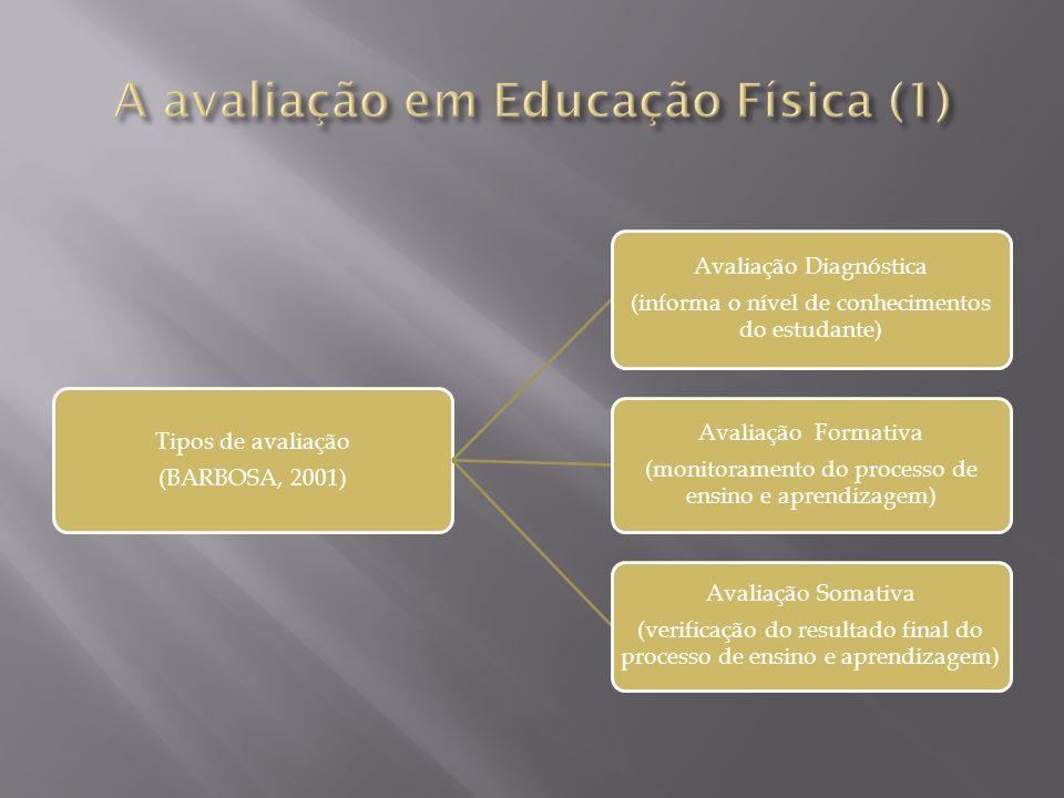 Tipos de avaliação (BARBOSA, 2001) Avaliação Diagnóstica (informa o nível de conhecimentos do estudante) Avaliação Formativa (monitoramento do process