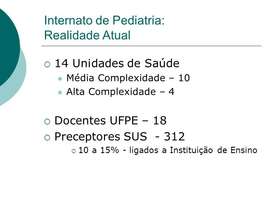 Internato de Pediatria: Realidade Atual 14 Unidades de Saúde Média Complexidade – 10 Alta Complexidade – 4 Docentes UFPE – 18 Preceptores SUS - 312 10
