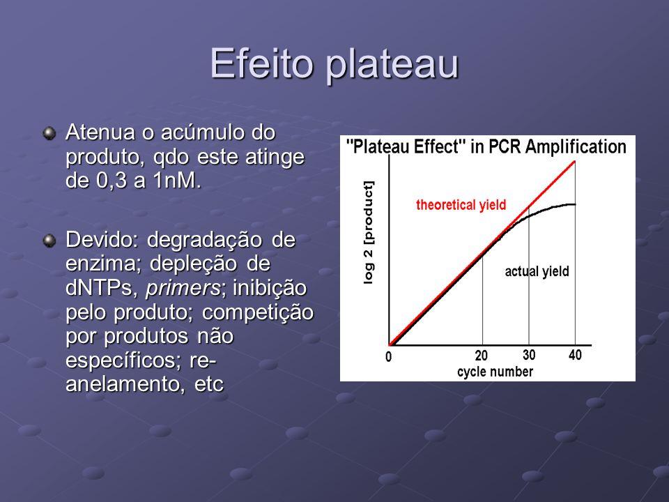 Efeito plateau Atenua o acúmulo do produto, qdo este atinge de 0,3 a 1nM. Devido: degradação de enzima; depleção de dNTPs, primers; inibição pelo prod