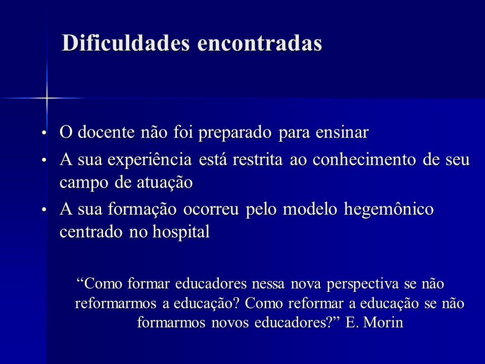 Avaliação das Escolas Médicas pela CAEM Mundo do trabalho Mundo do trabalho Projeto pedagógico Projeto pedagógico Abordagem pedagógica Abordagem pedagógica Cenários da prática Cenários da prática Desenvolvimento Docente Desenvolvimento Docente