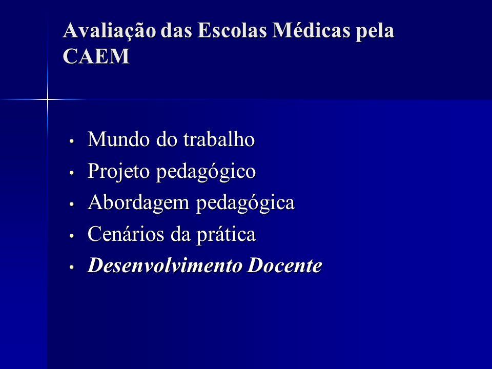 Avaliação das Escolas Médicas pela CAEM Mundo do trabalho Mundo do trabalho Projeto pedagógico Projeto pedagógico Abordagem pedagógica Abordagem pedag