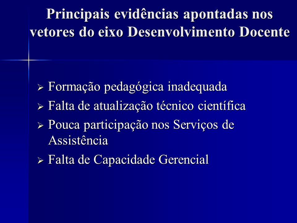 Principais evidências apontadas nos vetores do eixo Desenvolvimento Docente Formação pedagógica inadequada Formação pedagógica inadequada Falta de atu