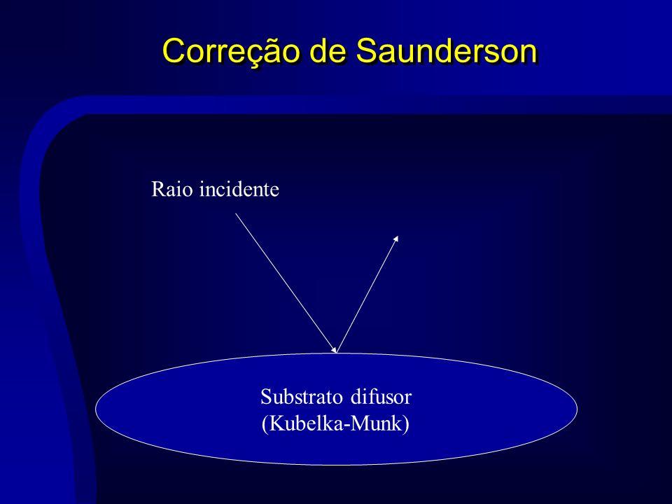 Correção de Saunderson Substrato difusor (Kubelka-Munk) Raio incidente
