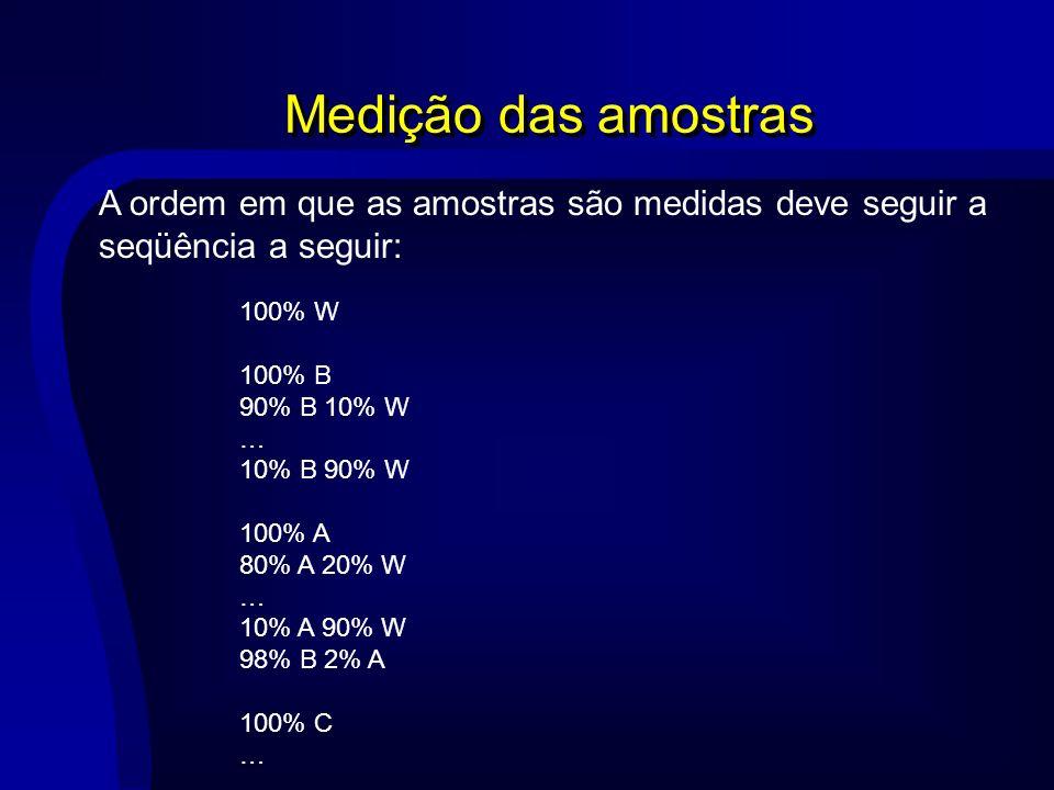 Medição das amostras 100% W 100% B 90% B 10% W … 10% B 90% W 100% A 80% A 20% W … 10% A 90% W 98% B 2% A 100% C … A ordem em que as amostras são medid