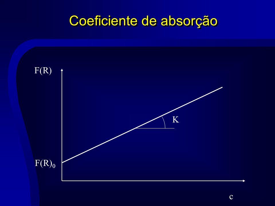 Coeficiente de absorção c F(R) F(R) 0 K