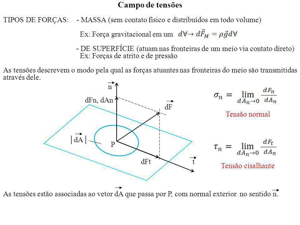 Campo de tensões TIPOS DE FORÇAS: - MASSA (sem contato físico e distribuídos em todo volume) Ex: Força gravitacional em um - DE SUPERFÍCIE (atuam nas