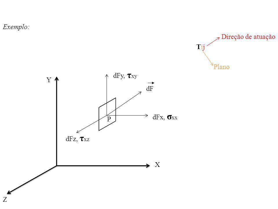 Exemplo: Direção de atuação Tij Plano dFz, τ xz dFy, τ xy dFx, σ xx P Y Z X dF