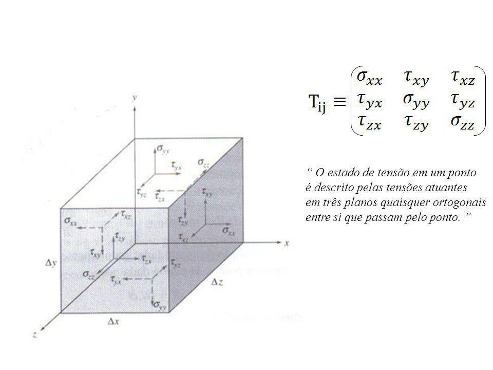 O estado de tensão em um ponto é descrito pelas tensões atuantes em três planos quaisquer ortogonais entre si que passam pelo ponto.
