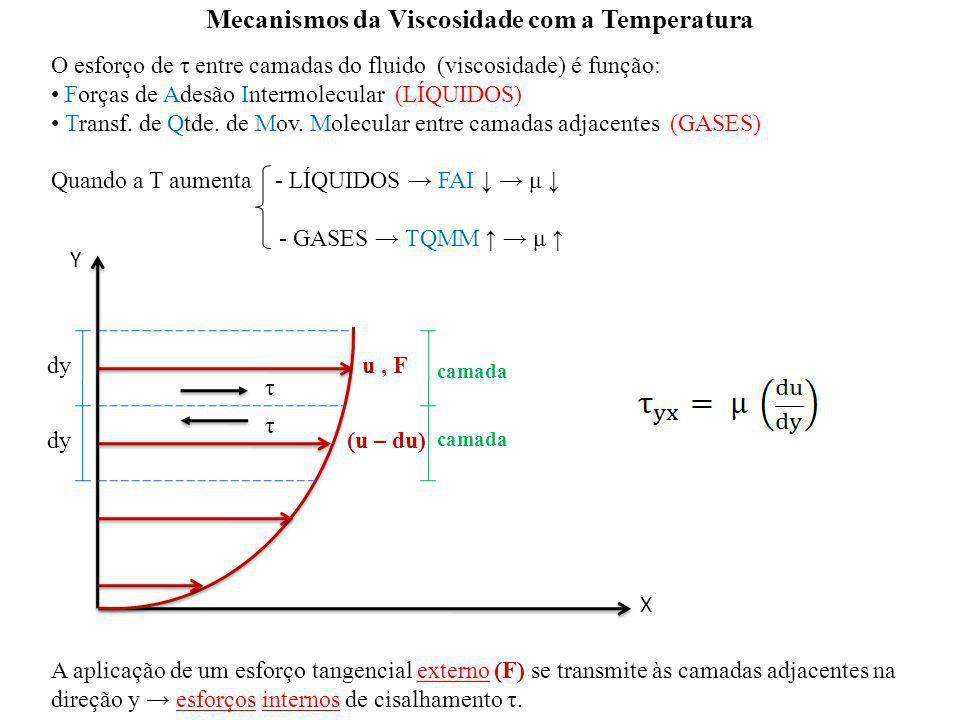 Mecanismos da Viscosidade com a Temperatura O esforço de τ entre camadas do fluido (viscosidade) é função: Forças de Adesão Intermolecular (LÍQUIDOS)