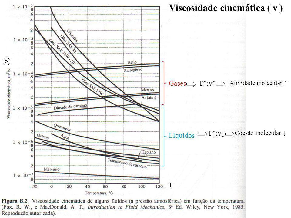 GasesT;ν Atividade molecular Líquidos T;ν Coesão molecular T (ν)(ν) Viscosidade cinemática ( ν )