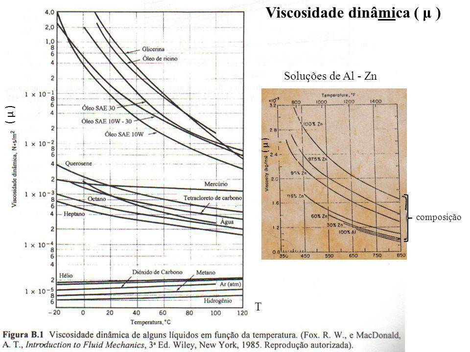 ( μ ) T composição Viscosidade dinâmica ( μ ) Soluções de Al - Zn