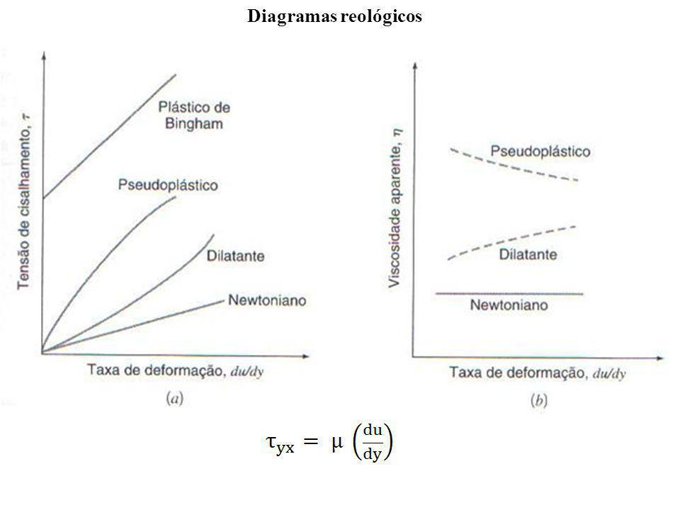 Diagramas reológicos