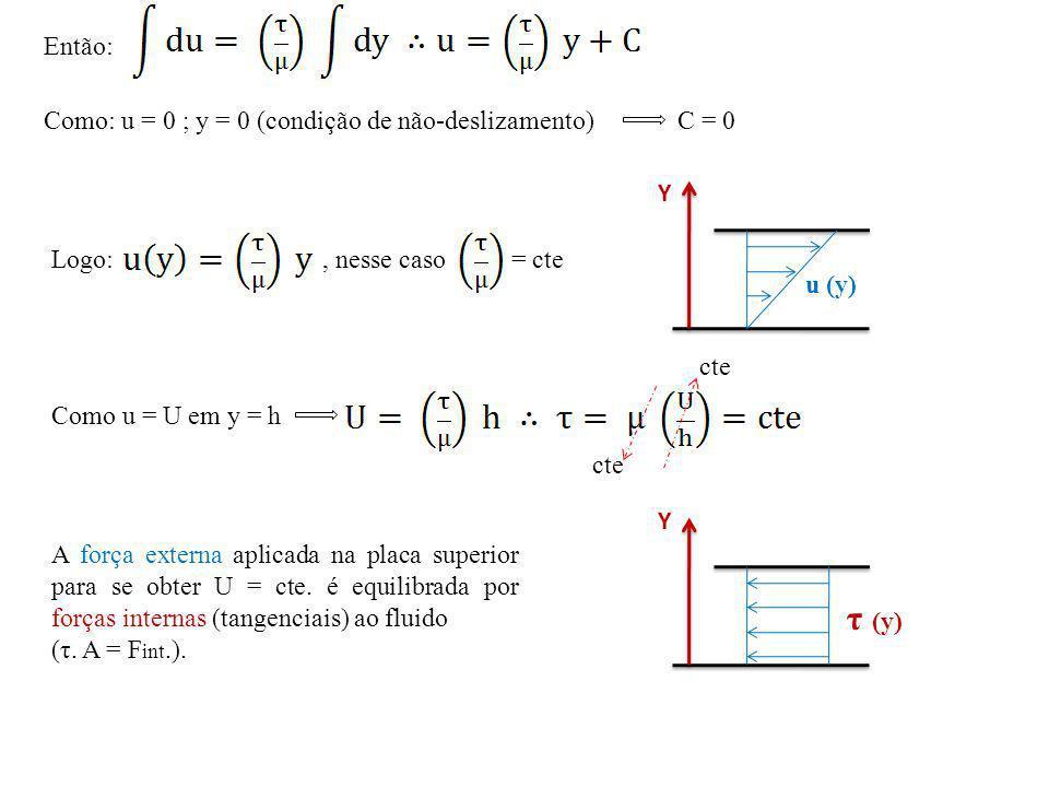 A força externa aplicada na placa superior para se obter U = cte. é equilibrada por forças internas (tangenciais) ao fluido (τ. A = F int.). Então: Co