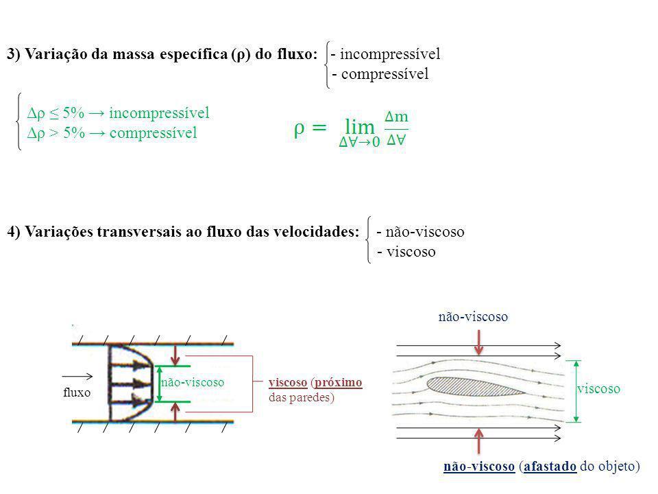 3) Variação da massa específica (ρ) do fluxo: - incompressível - compressível Δρ 5% incompressível Δρ > 5% compressível 4) Variações transversais ao f