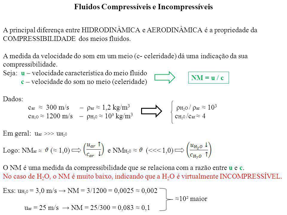 A principal diferença entre HIDRODINÂMICA e AERODINÂMICA é a propriedade da COMPRESSIBILIDADE dos meios fluidos. A medida da velocidade do som em um m