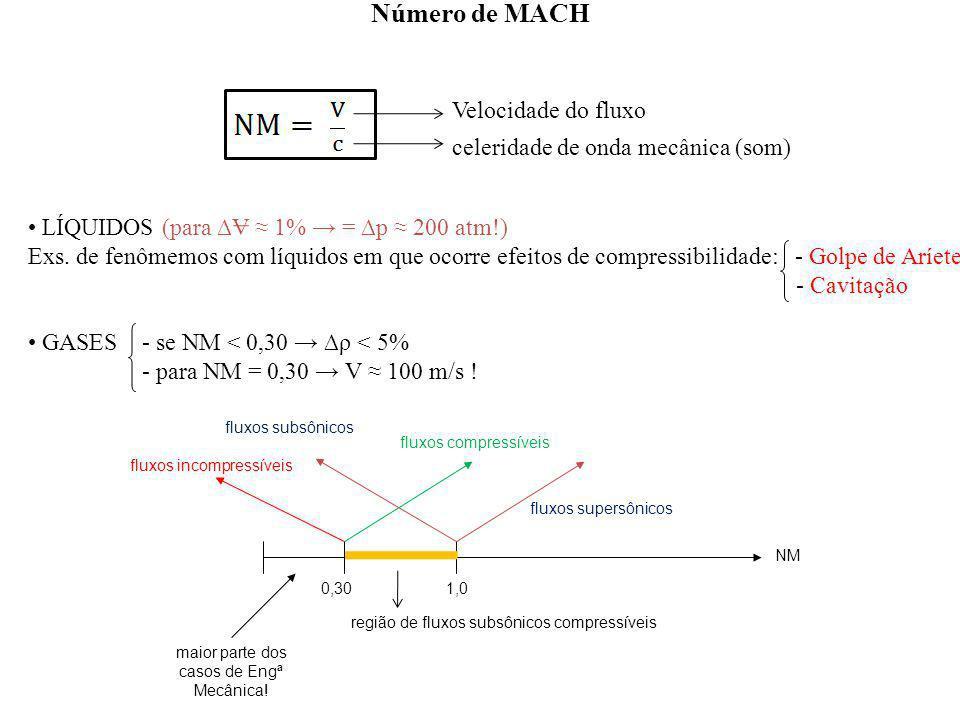 LÍQUIDOS (para V 1% = p 200 atm!) Exs. de fenômemos com líquidos em que ocorre efeitos de compressibilidade: - Golpe de Aríete - Cavitação GASES - se