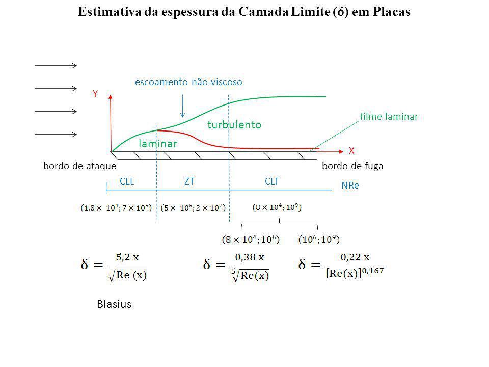 NRe Y X bordo de ataquebordo de fuga laminar turbulento escoamento não-viscoso CLLZTCLT filme laminar Estimativa da espessura da Camada Limite (δ) em