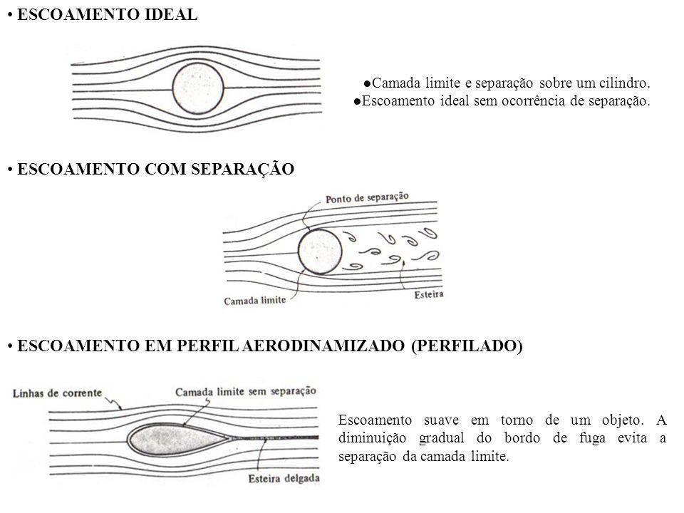 ESCOAMENTO IDEAL Camada limite e separação sobre um cilindro. Escoamento ideal sem ocorrência de separação. ESCOAMENTO COM SEPARAÇÃO ESCOAMENTO EM PER