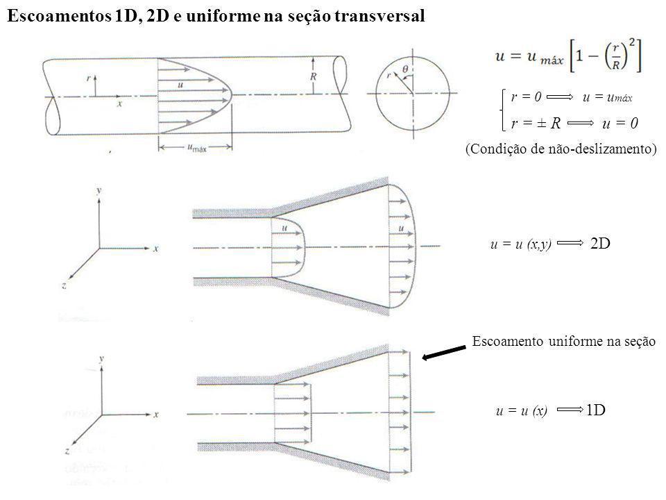 Número de Reynolds TUBOS L = D PLACAS L = L L D ; ou laminar transição turbulento laminar NRe
