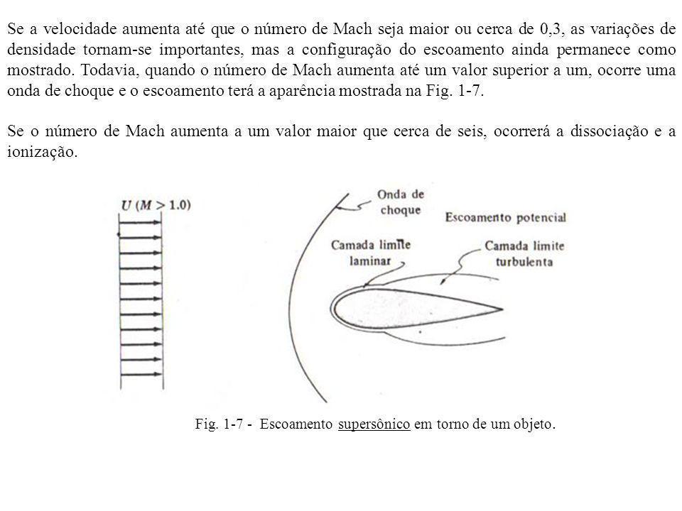 Fig. 1-7 - Escoamento supersônico em torno de um objeto. Se a velocidade aumenta até que o número de Mach seja maior ou cerca de 0,3, as variações de