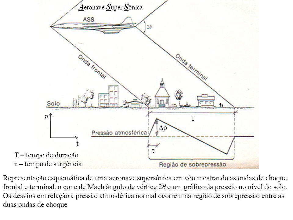 Representação esquemática de uma aeronave supersônica em vôo mostrando as ondas de choque frontal e terminal, o cone de Mach ângulo de vértice 2θ e um